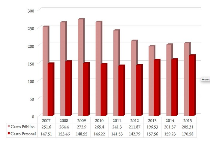 Evolución del gasto farmacéutico público y personal por habitante en euros