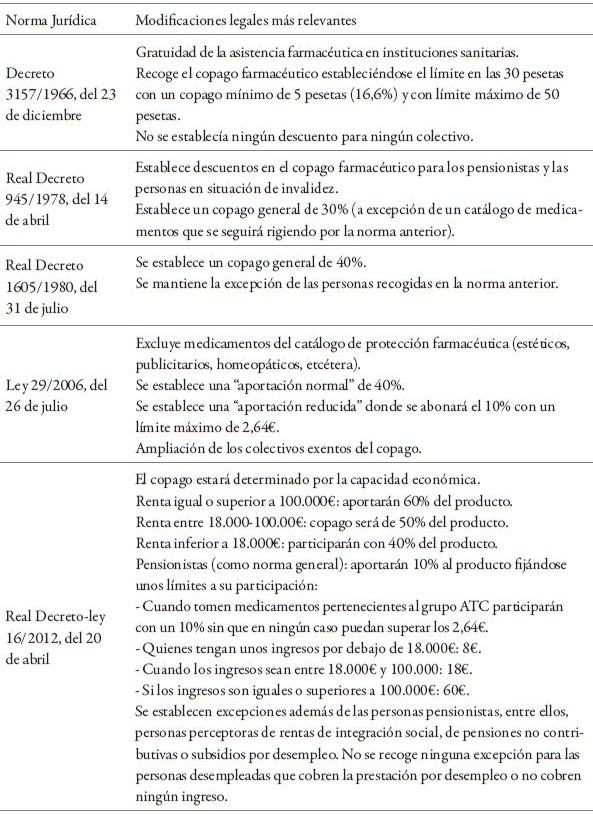 Cambios legislativos más relevantes en relación con el copago farmacéutico en España