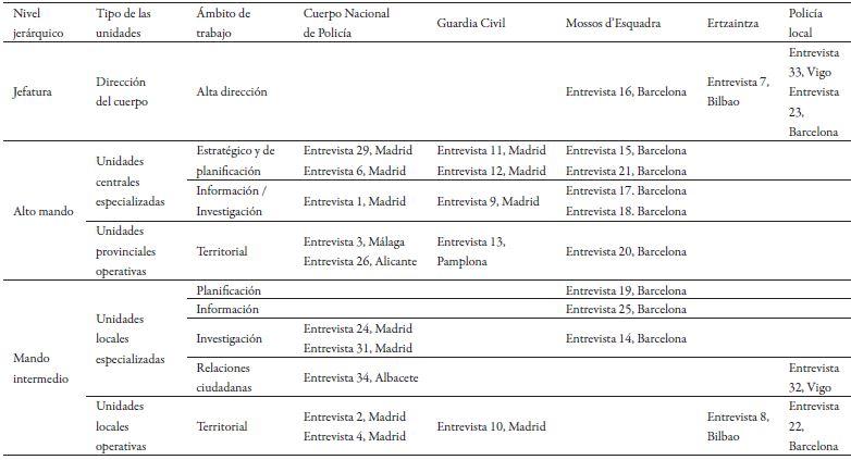 Distribución de las entrevistas por cuerpos, niveles jerárquicos y ámbitos de trabajo