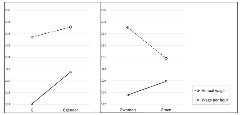 Comparison of total Gini inequality index (G) and between genders Gini inequality index (Ggender) in annual salaries and wages per hour, left panel. Right panel: comparison of female (Gwomen) and male (Gmen) within-group Gini inequality indexes computed on annual wage and wage per hour