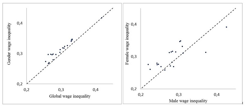 Comparison of wage inequalities in annual salaries for all the features considered (22 subgroups), data on Tables 4 to 6. Left panel: gender wage inequalities (between-group inequalities) versus total wage inequalities. Right panel: female wage inequalities versus male wage inequalities. As can be observed, (i) gender inequalities are systematically higher than total inequalities and, as a rule, the distributions of women wages are more unequal than those of men; (ii) a strong relation exists between total and gender inequalities and between female and male inequalities