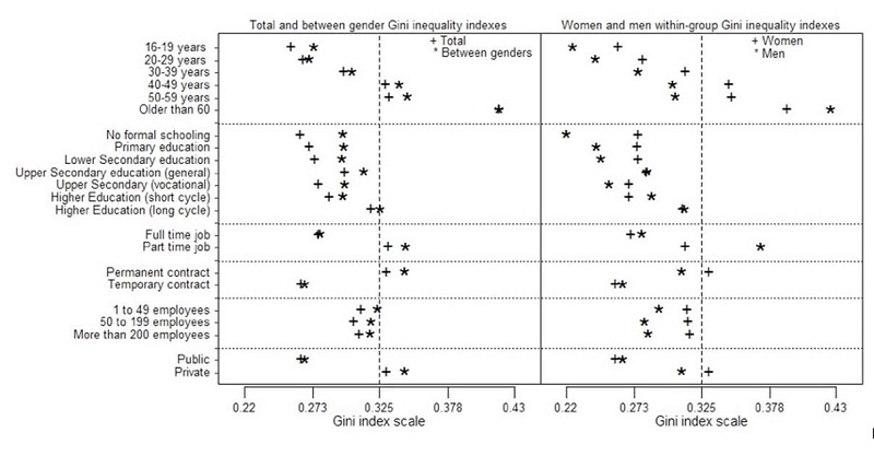 Comparisons for annual salaries of the total Gini inequality indexes (+) and between-gender Gini inequality indexes (*), in the left panel, and of female (+) and male (*) within-group Gini inequality indexes, in the right panel, by age (upper panel), worker's educational level (second panel), type of job (third panel), contract (fourth panel), company's size (fifth panel) and type of control (lower panel)