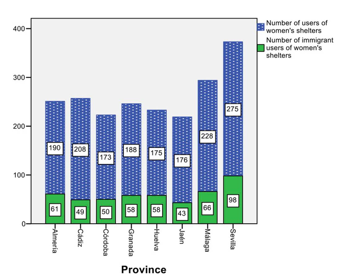 Number of total vs. immigrant users of shelters by province