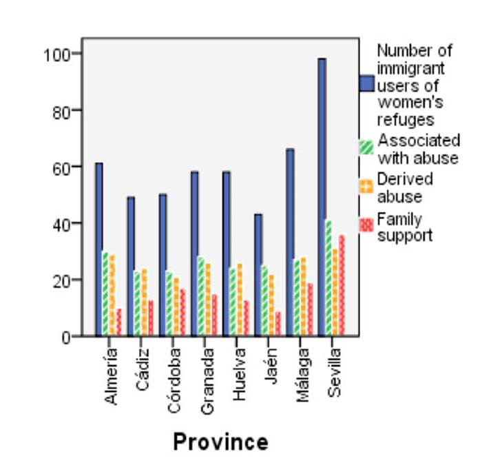 Characteristics of domestic violence of immigrant users of women's shelters by province