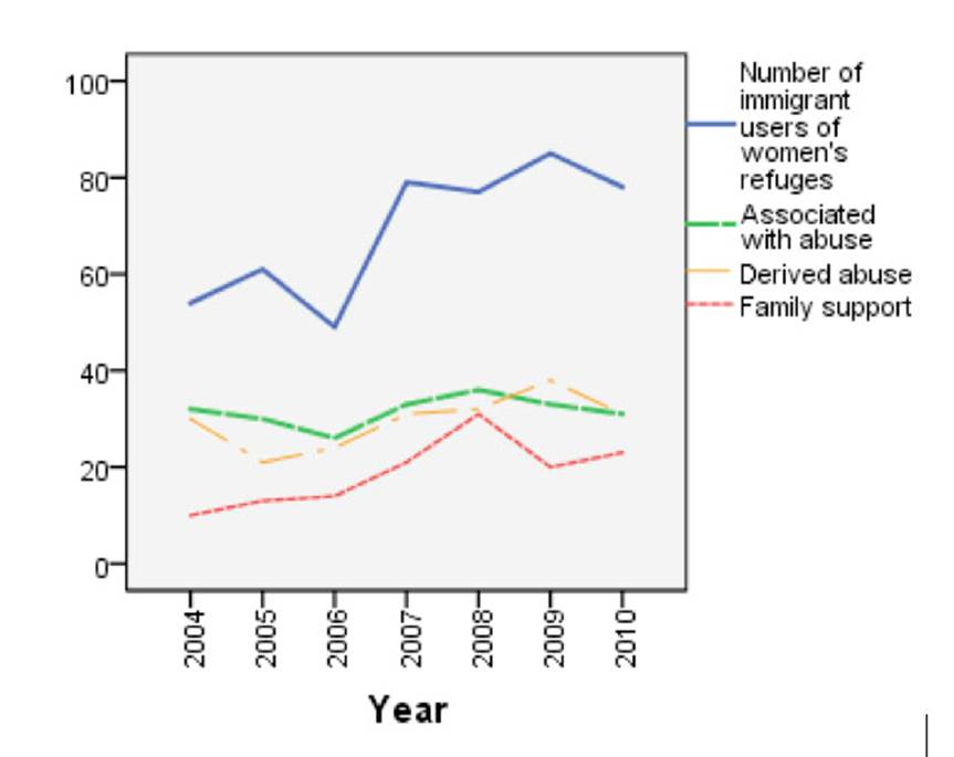 Characteristics of domestic violence of immigrant users of women's shelters by year