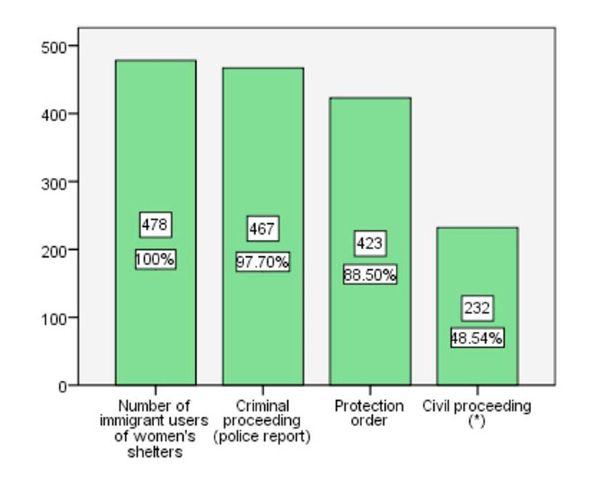 Criminal and civil proceedings by immigrant users of shelters