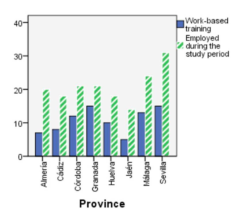 Training and employment by province