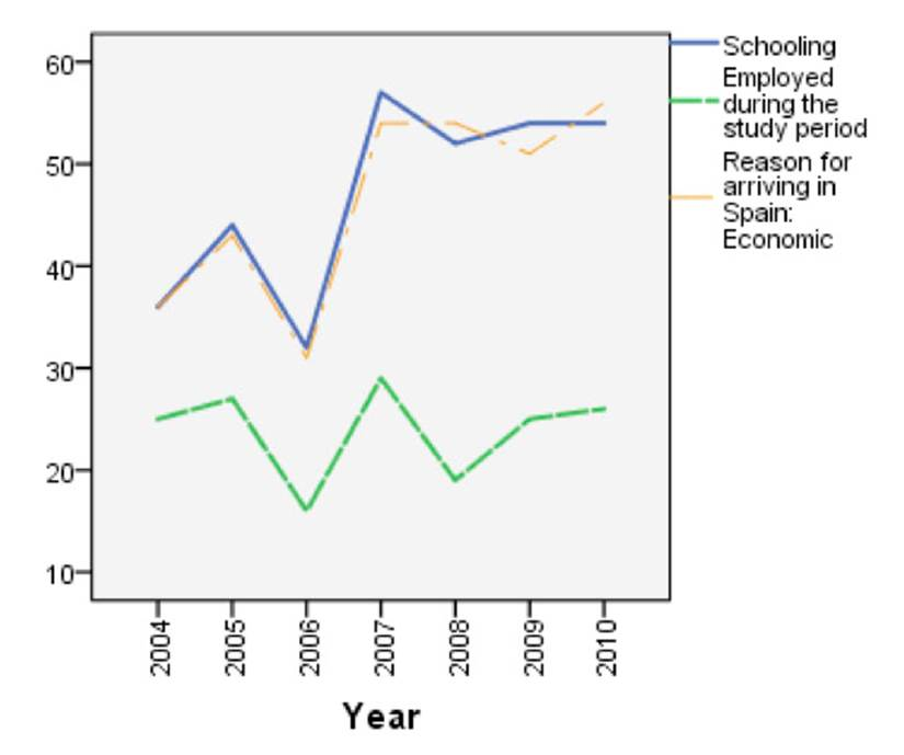 Schooling, employment and reason for immigration by year