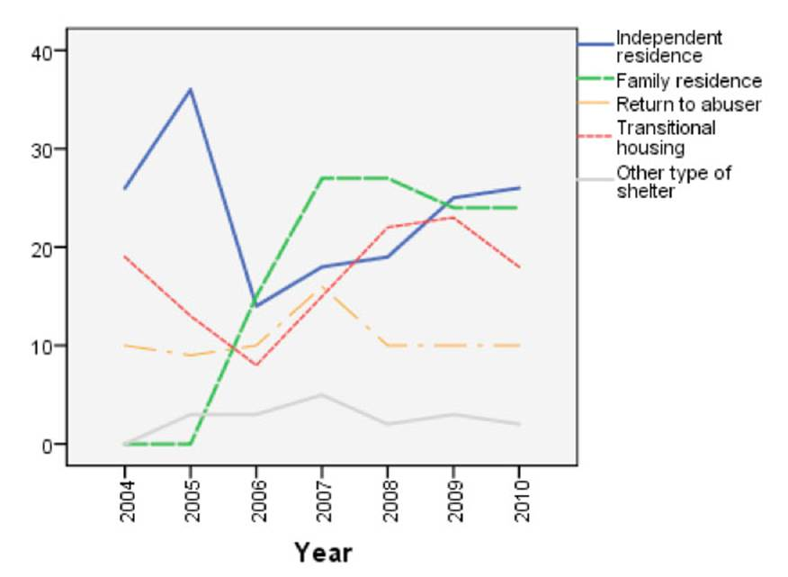Place of residence after leaving shelter by year