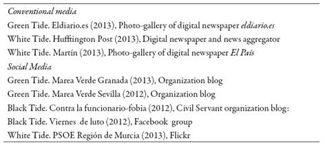 Sources of visual data. Second wave