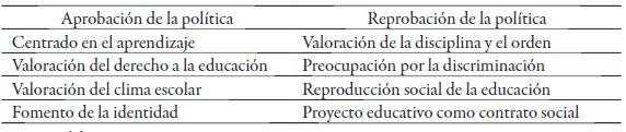 Sistematización de las representaciones respecto de la política de inclusión