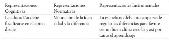 Modelo de Educación como derecho