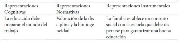 Modelo de educación como reproductora de la sociedad
