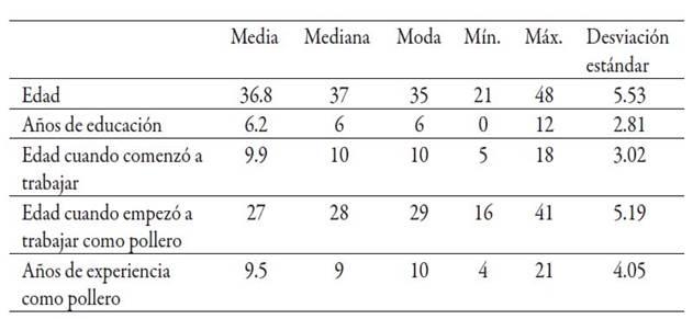 Características de los polleros entrevistados