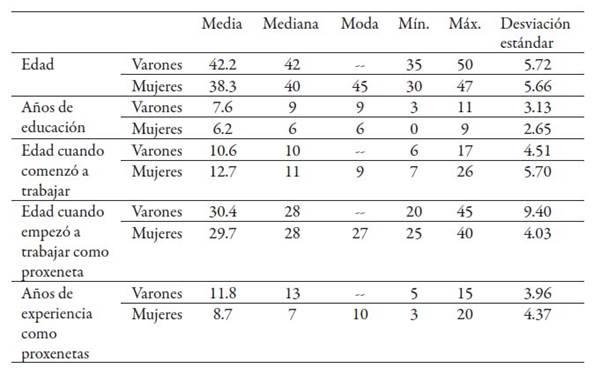 Características de los proxenetas entrevistados