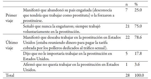 Modo de introducción de las migrantes centroamericanas en la industria de la prostitución