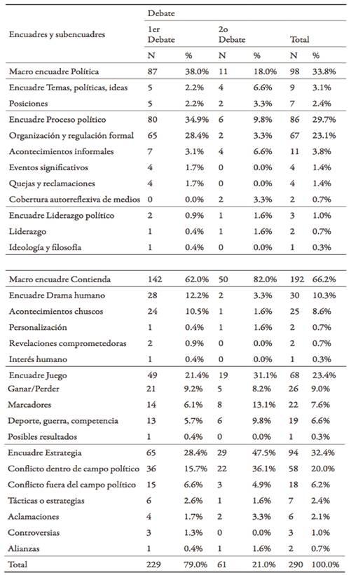 Presencia y alcance de macro encuadres, encuadres y subencuadres de la cobertura de los debates