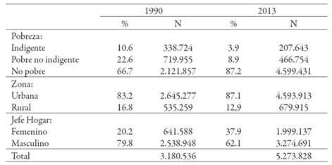 Caracterización de los hogares chilenos, según año de referencia