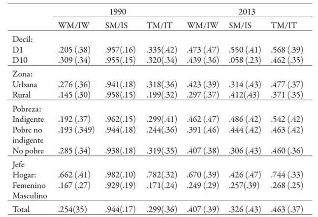 Proporción de Ingresos aportados por Mujeres en el Hogar con ocasión del Trabajo y Transferencias, según Decil, Zona, Pobreza y Jefatura de Hogar (promedios)
