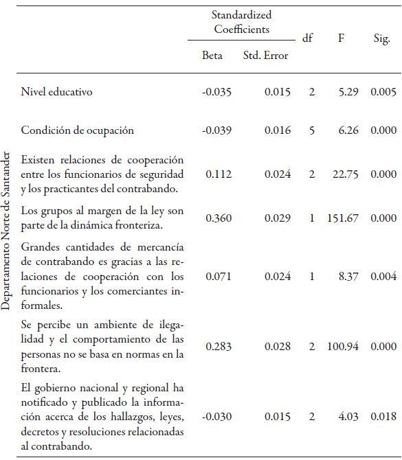 Coeficientes transformados del modelo