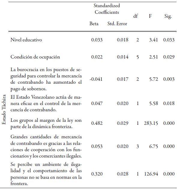 Coeficientes transformados del modelo.  Cont.